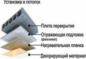 устройство теплого потолка