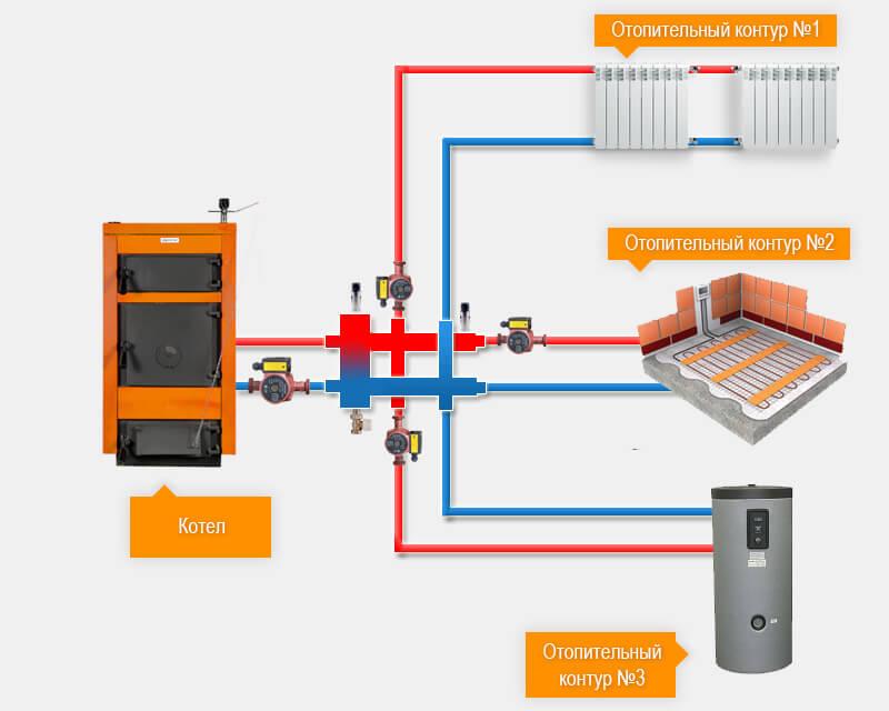 Гидравлический  разделитель совмещенный с коллектором 70 кВт