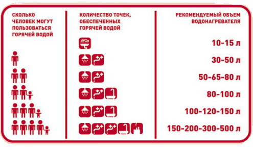 таблица количества горячей воды