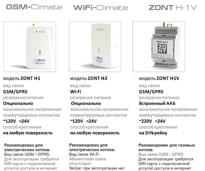 Модельный ряд термостатов ZONT, их отличия.
