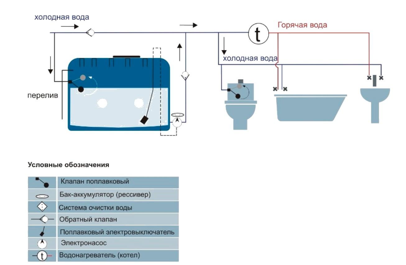 Схема водоснабжения с резервной емкостью для воды