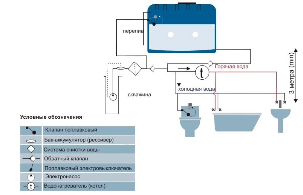 Энергонезависимая схема водоснабжения