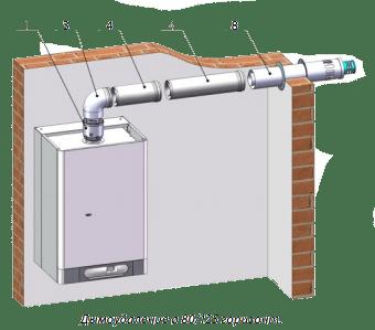 Газовый котел therm