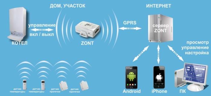 GSM модуль для котлов