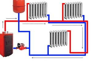 предполагается размещать радиаторы только выше самого котла.