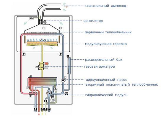 Настенный теплообменник для системы отопления промывка пластинчатого теплообменника alfa laval