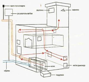 отопление помещения горячим воздухом