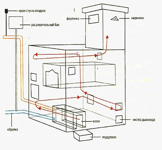 Системы отопления: их виды и разновидности