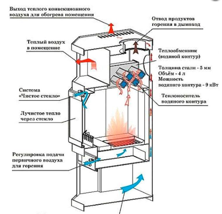 аквакамин  устройство