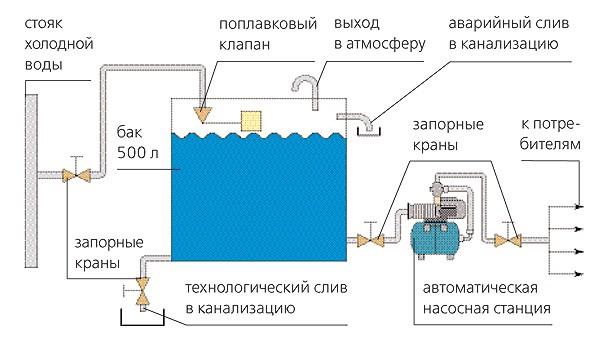 Схемасистемы водоснабжения