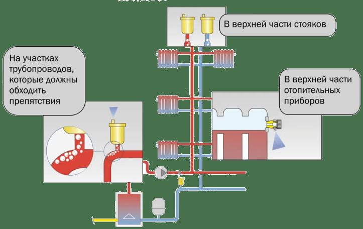 скопление воздуха в отоплении