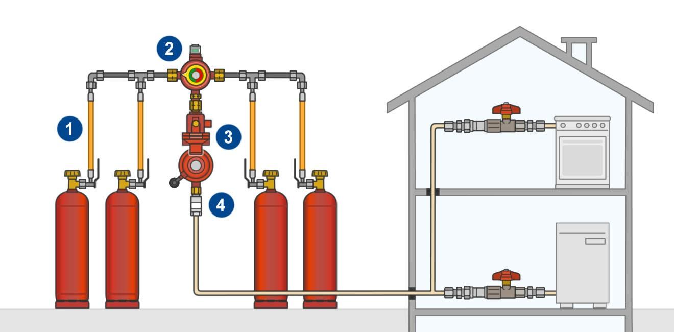 стоимость установки газового оборудования