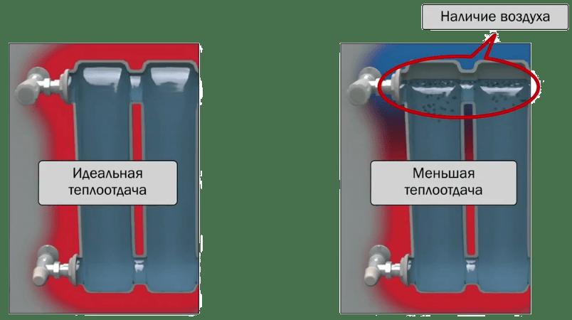 воздух в приборе отопления