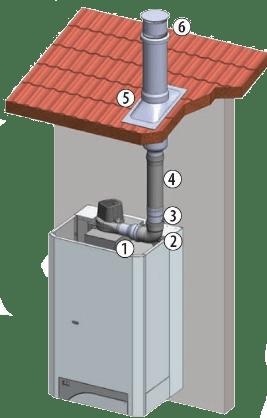 системы удаления дымовых газов